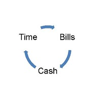Time Bills Cash